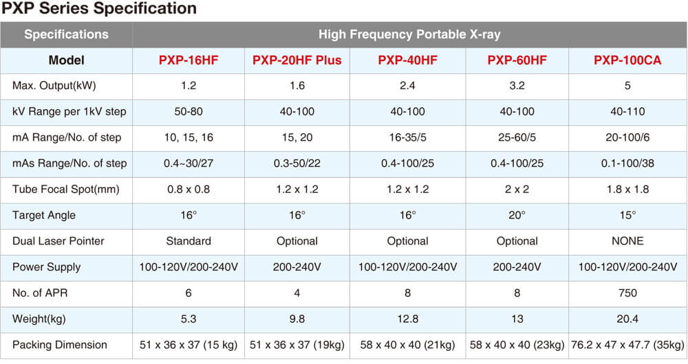 PXP-60HF specification table